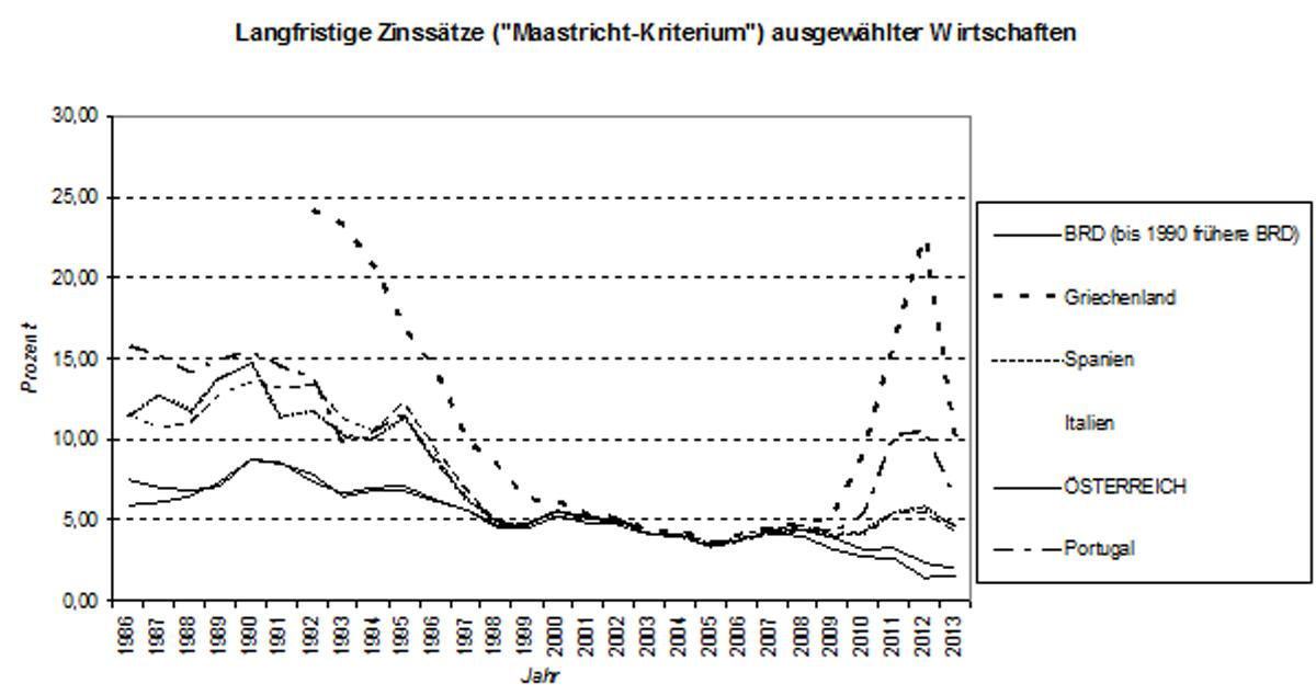 Quelle der Daten: EUROSTAT-Datenbank Die Zinssätze sind neben der Inflationsrate und natürlich der längerfristigen Stabilität des Wechselkurses ˗ und längerfristig heißt nicht zwei Jahre, sondern mindestens fünf ˗ die einzigen sinnvollen Kriterien, die spezifisch das Währungsproblem betreffen. Denn sie leiten die Kapitalströme und sind damit entscheidend für die Stabilität. Ein Blick auf die Abbildung genügt, um die Verrücktheit einer Einheitswährung im Sinne der eigenen sonst so hoch gehaltenen Theorien der Befürworter zu erkennen. Zwischen 2000 und 2006 allerdings funktionierte die Angelegenheit, weil die Banken auf das Bail-out  setzten. Und das kam auch, gegen jede Vereinbarung und das eigene EU-Recht.