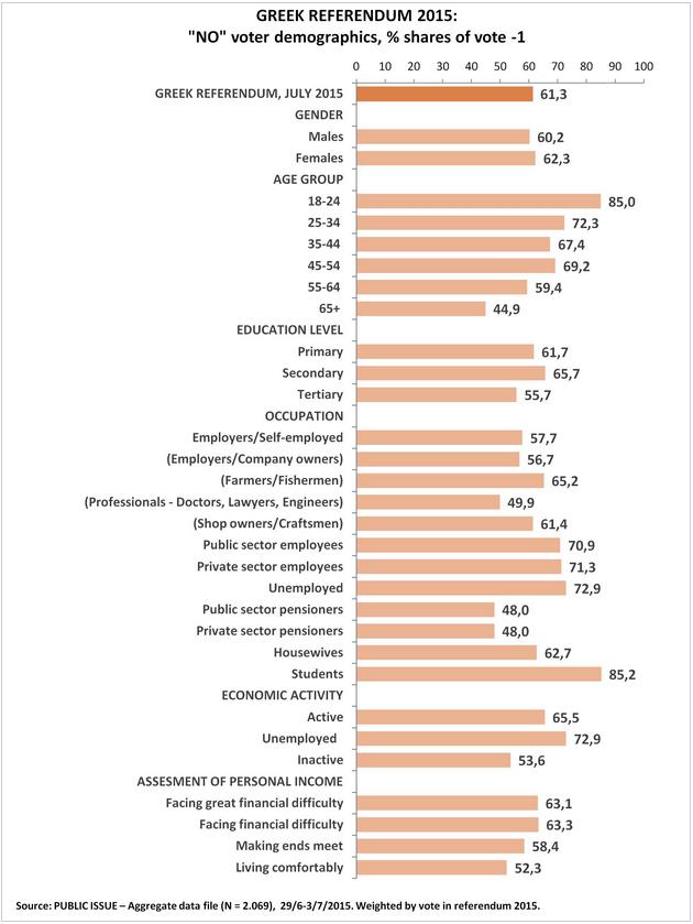 Demographie des griechischen Neins
