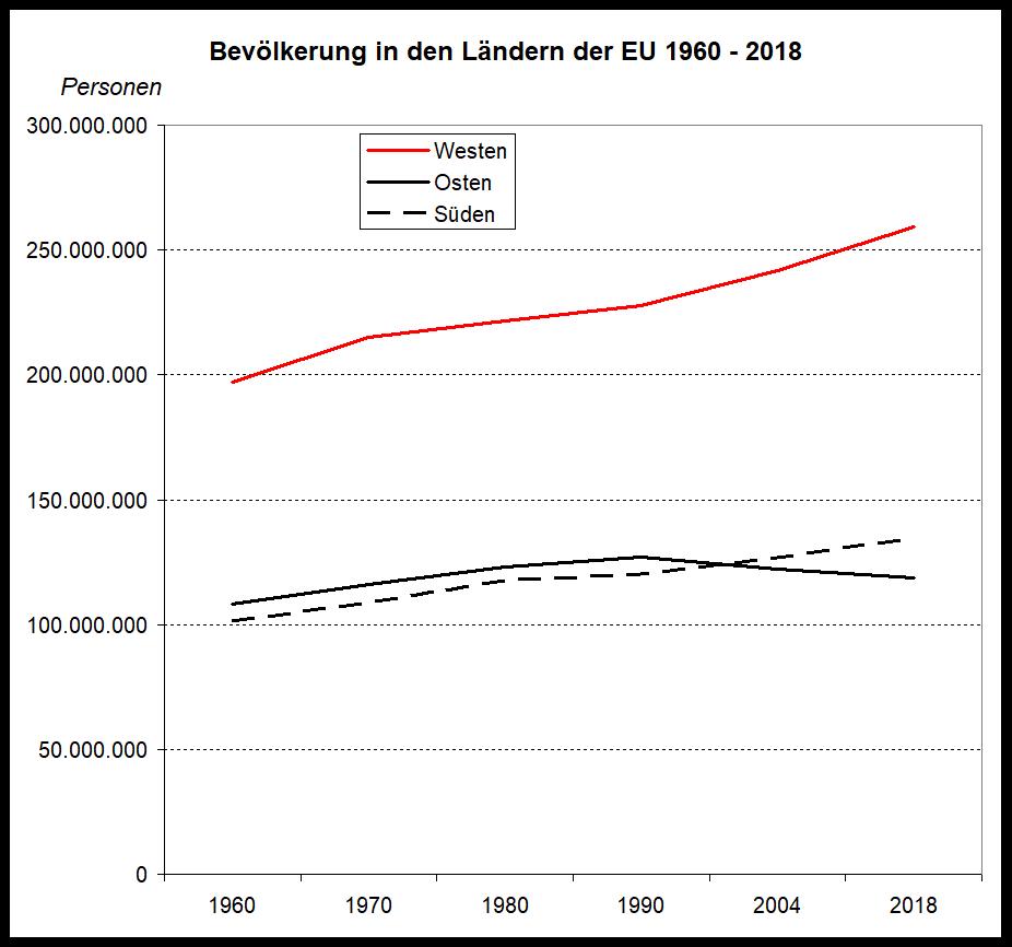 Massenflucht aus EU-Osten: Erfolgsgeschichte?